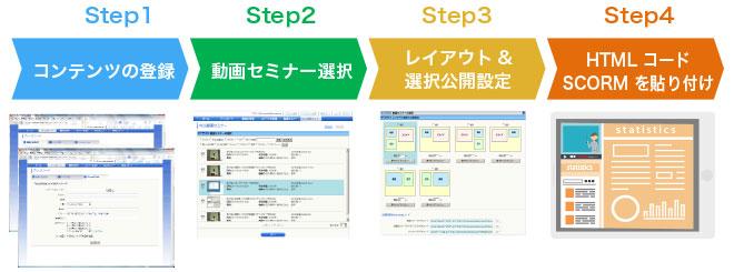 コンテンツの登録から公開まで、簡単操作!