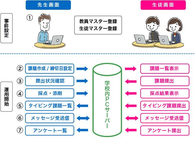 課題管理システム