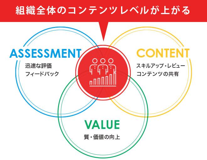 コンテンツの評価・価値を共有